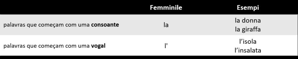 Artigo definido 3 1024x204 - Artigos definidos em italiano