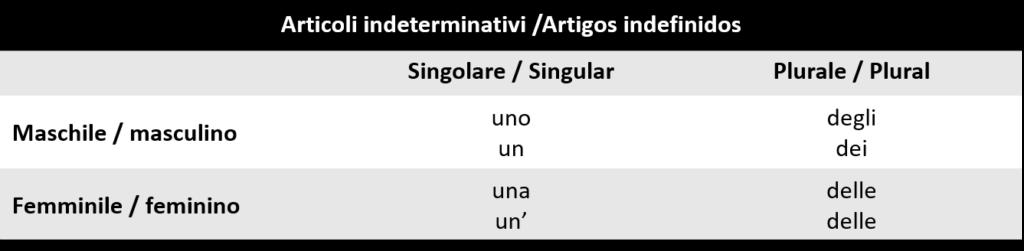 Artigos indefinidos 1024x251 - Artigos indefinidos no italiano