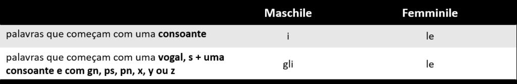 Artigo definido 4 1024x168 - Artigos definidos em italiano