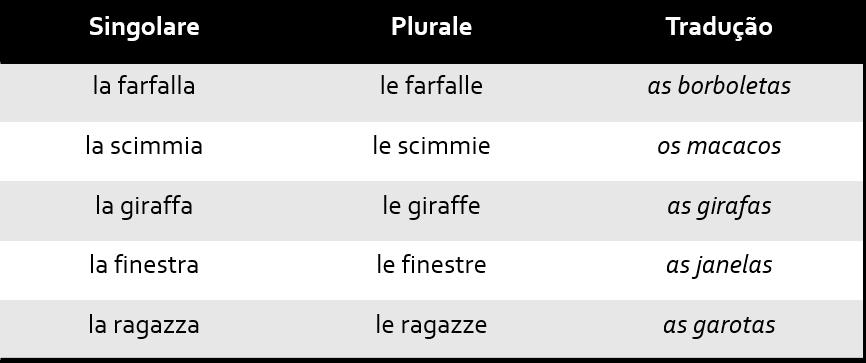 Tab1 1 - Singular e Plural no italiano