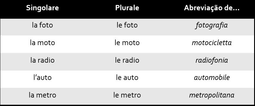 Tab10 1 - Singular e Plural no italiano