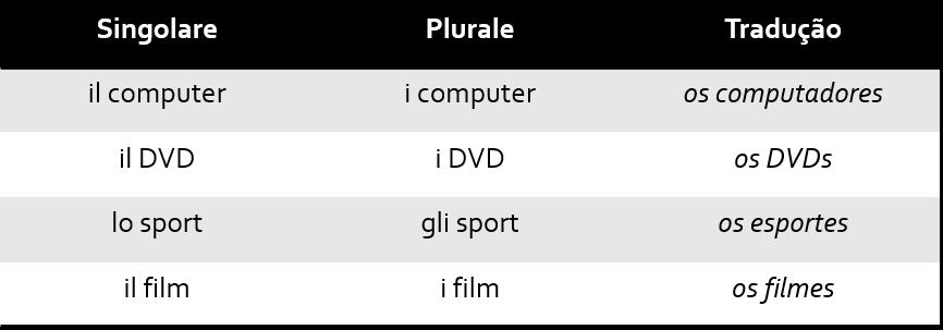 Tab11 1 - Singular e Plural no italiano