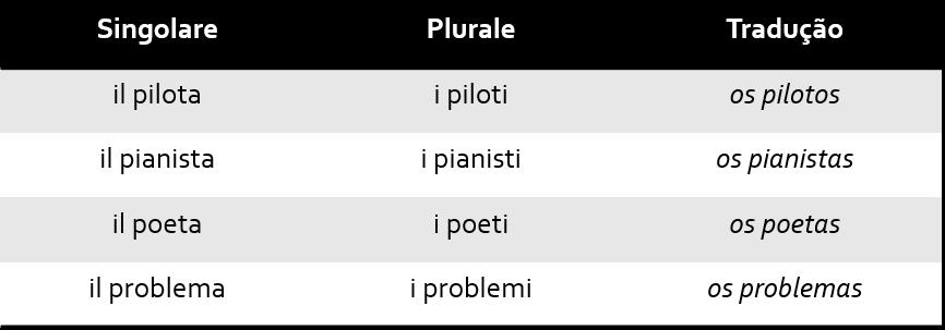 Tab2 1 - Singular e Plural no italiano
