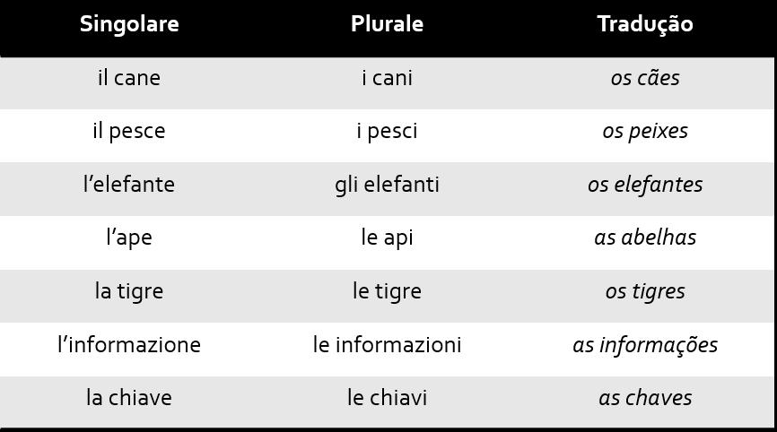 Tab3 1 - Singular e Plural no italiano