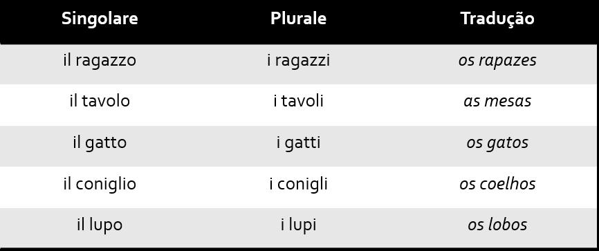 Tab4 1 - Singular e Plural no italiano