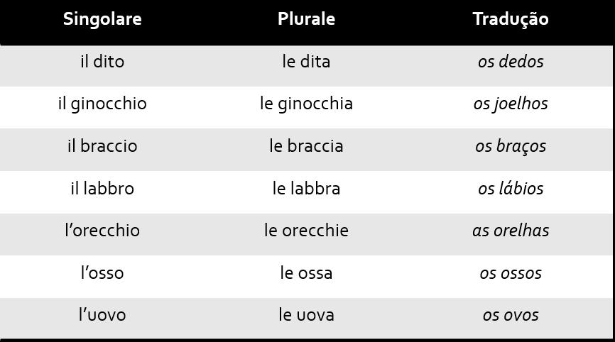 Tab6 2 - Singular e Plural no italiano