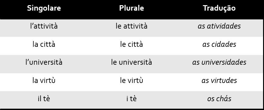 Tab8 1 - Singular e Plural no italiano