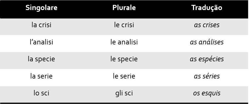 Tab9 1 - Singular e Plural no italiano