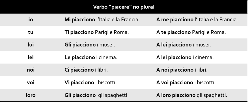 Verbo piacere no plural 1 1024x420 - Verbo piacere no italiano