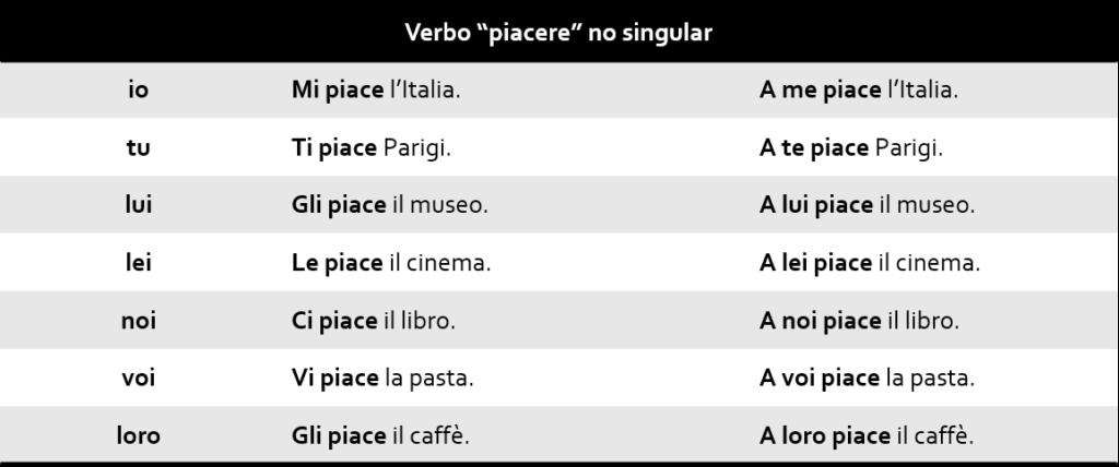 Verbo piacere no singular 1024x428 - Verbo piacere no italiano
