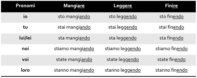 Gerundio no Italiano - Gerúndio no Italiano