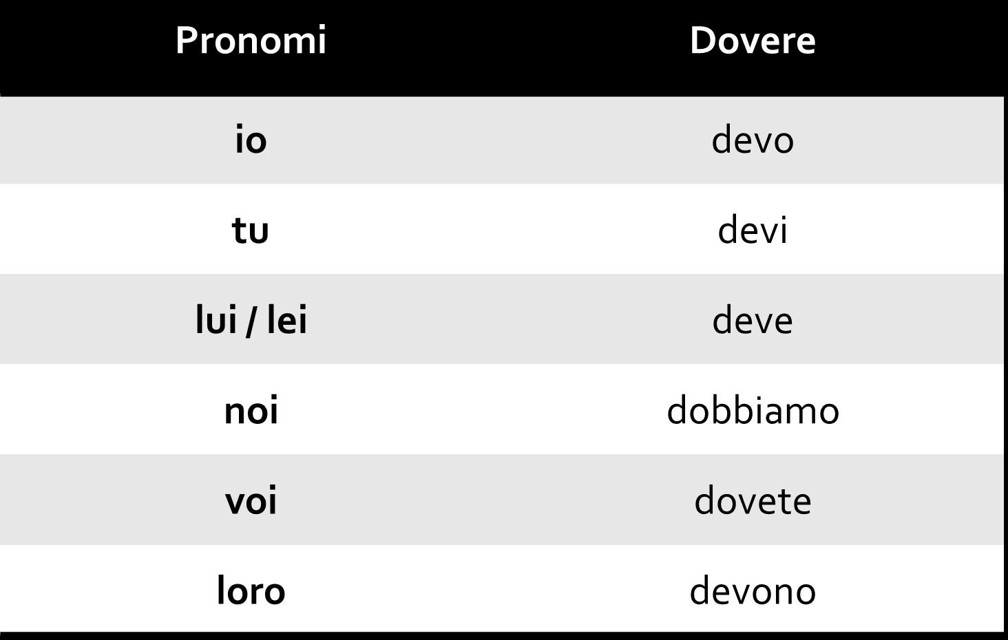 Dovere - Os Verbos Modais no Italiano