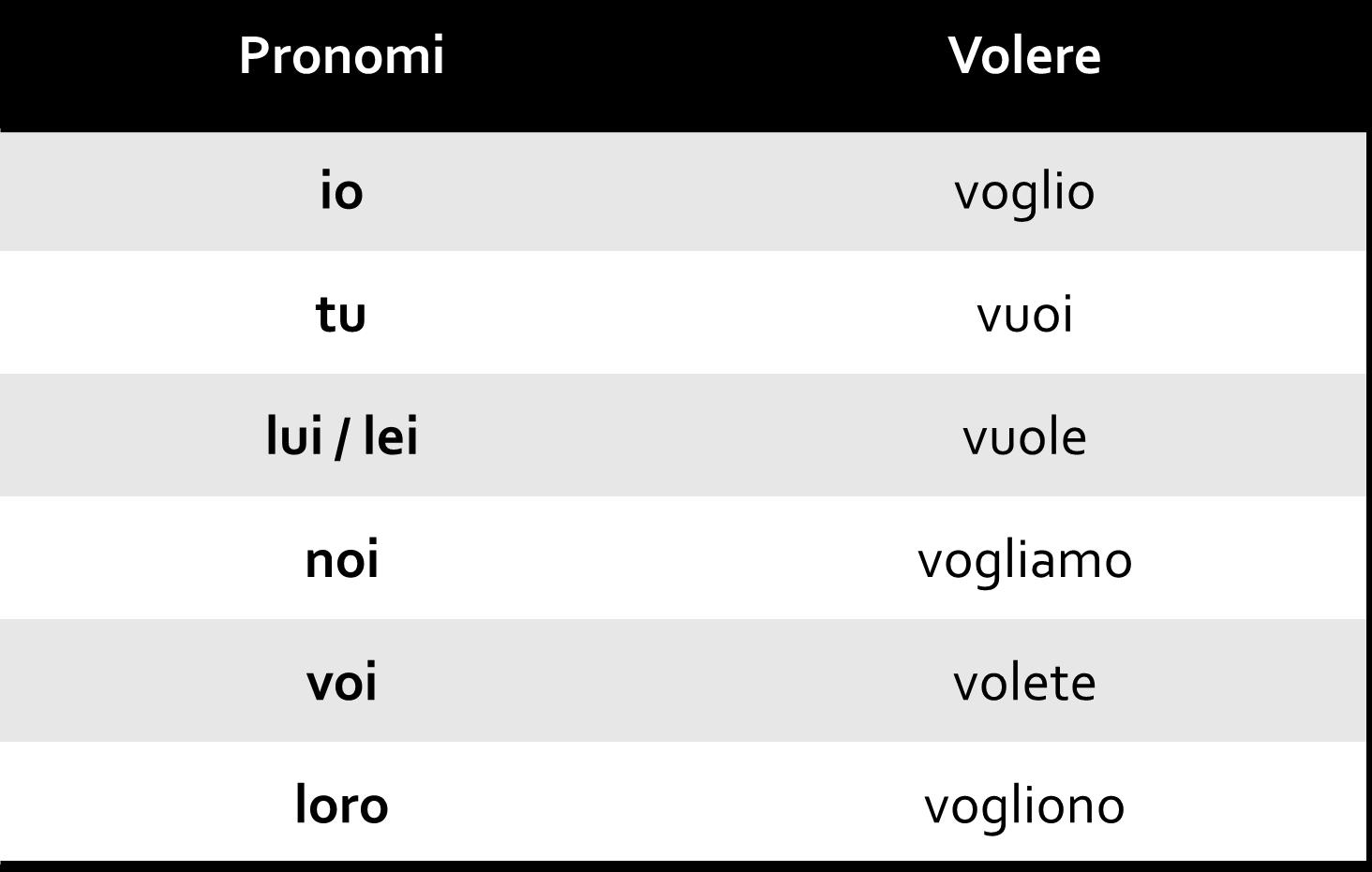 Volere - Os Verbos Modais no Italiano